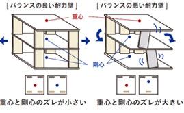 耐力壁の配置と偏心率